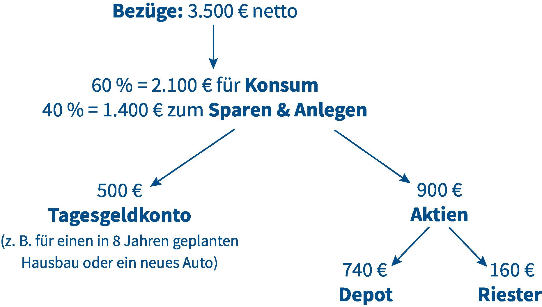Aufteilung Sparen + Kunsum